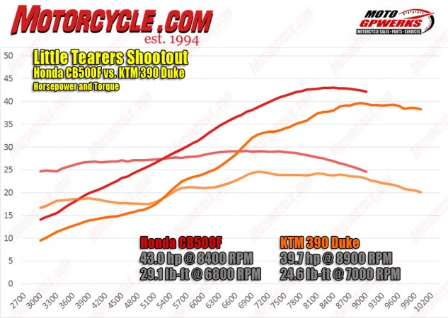 KTM's 373cc Single is revvier and works harder all the time than Honda's sweet little 471cc parallel-Twin, but just can't make up for the Honda's extra 98cc. Il Duke's 88 less pounds more than makes up for the shortage, though. (These are actually the charts from our 2015 CB500F, since Honda tells us the engine hasn't changed and the new exhaust doesn't increase power. And that's the graph from our last KTM RC390, said to be in the exact same state of tune as the Duke.)