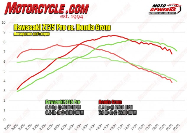 Peak numbers are one thing, but the overall dyno curve is another. The Honda Grom wins on both accounts compared to the Kawasaki Z125 Pro, at least in stock form. The Z has a slight edge once the tach needle reaches the upper limits of its sweep, but that really only matters at the track.