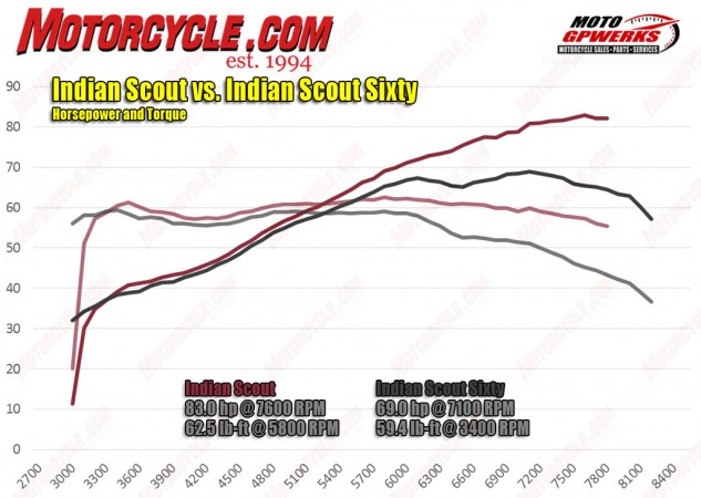 Indian Scout vs Indian Scout Sixty on the Dyno!