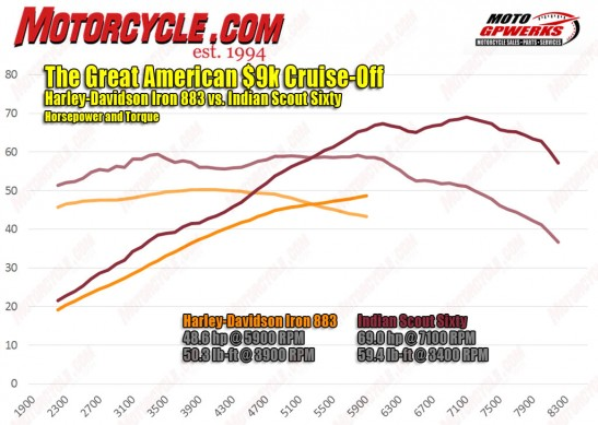 060316-2016-Indian-Scout-Sixty-vs-Harley-Davidson-iron-883-dyno-hp-torque
