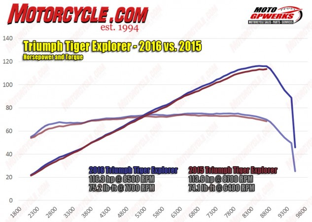 The 2016 Explorer gets a nice bump in bottom end torque that helps maintain the flat curve throughout the rpm range. The horsepower graph is almost identical to last year's but just a tad stronger with a higher peak.