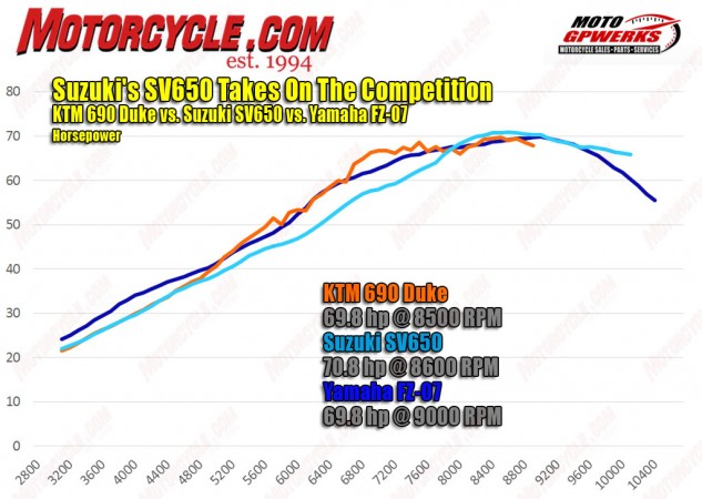The three modern bikes are so close you could also call this test the 70-horsepower shootout. All three are separated by exactly one horsepower, but looking at the graph you can see the Yamaha edges both the KTM and Suzuki at nearly every point on the graph. The SV really needs to rev before it can compete with the others. The KTM really comes alive in the mid-range. Dyno operator Chris Redpath of MotoGPWerks says a loose chain is at least partially to blame for the spikes and dips in the KTM's curve.