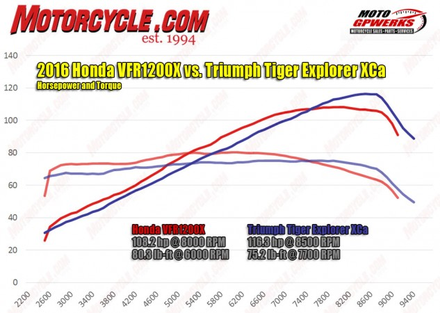If ever a graph didn't tell the whole story, it's this one. The Honda bests the Triumph everywhere below 7500 rpm, but you'd never know it when riding the two.