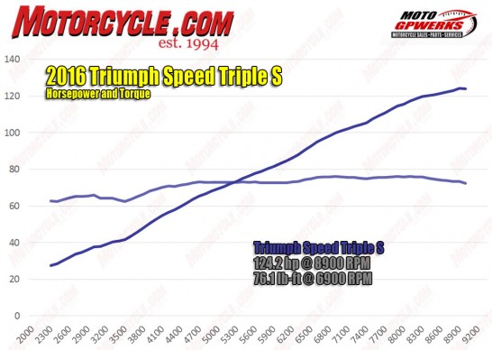 071916-2016-Triumph-Speed-Triple-S-hp-torque-dyno