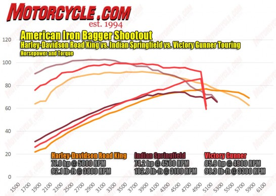 071916-american-iron-harley-davidson-road-king-indian-springfield-victory-gunner-hp-torque-dyno