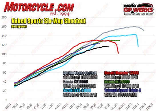 080216-2016-Naked-Sports-Shootout-hp-dyno-chart