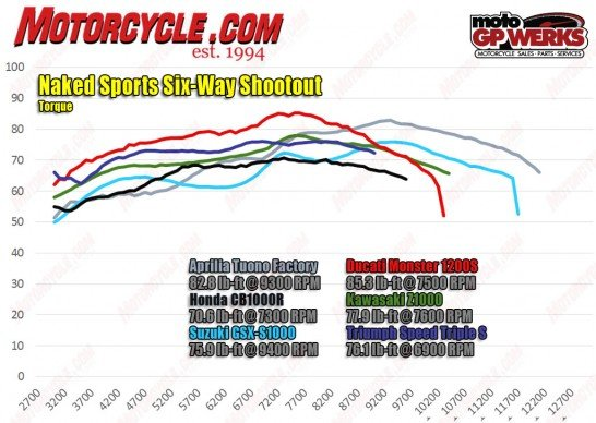 080216-2016-Naked-Sports-Shootout-torque-dyno-chart