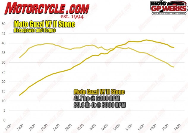 While this graph is from the V7 II Stone, our butt dyno – and the spec sheet – predict that that Stornello's power delivery would look nearly the same.