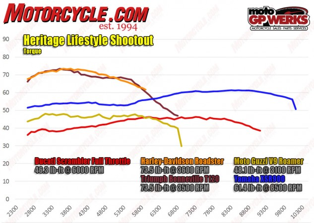 With their displacement advantage over the others, the Harley and Triumph are king when it comes to torque, the duo both making 73.5 lb-ft and within 100 rpm of each other. Again their graphs look very similar to each other, also separated by no more than 3 lb-ft. Remarkable. Further down the field, the XSR900 holds steady in the middle, while the V9 Roamer not only makes more torque than the Ducati, but it also gets there at nearly half the revs.