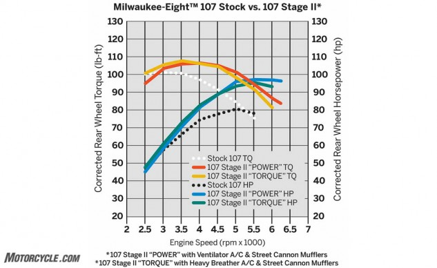 How the stock Milwaukee-Eight compares to the Stage II Torque and Stage II Power kits.