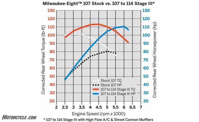 The dyno chart reveals how much fatter the Stage III kit's power is compared to stock.