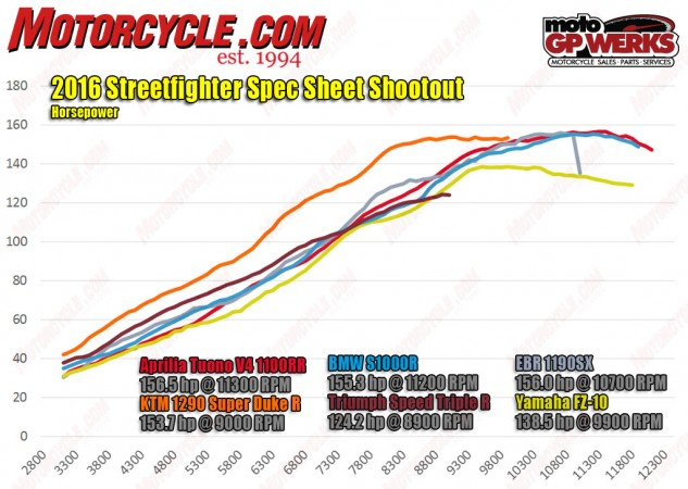 101816-Streetfigther-Spec-shootout-hp-dyno