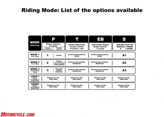 This chart illustrates the parameters set for the five different riding modes. Note the last two modes are completely customizable – you can have one dedicated track setting and another for your favorite canyon road.