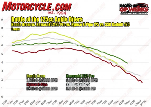 The torque chart draws the same parallels with the horsepower chart, with the Honda the clear leader and the SSR pulling on the Z125 in the lower rev range. It's interesting the two Chinese-made bikes are allowed to pull higher revs than the Thai-built Honda and Kawasaki.