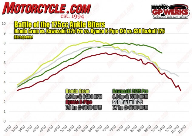 In case you missed it from Part 1, take a look at how all four bikes stack up on the dyno. The Grom has a healthy power advantage over the others, while the Kawasaki's power really picks up after the others begin to trail off. Also impressive is the SSR, which makes more power than the Kawasaki until roughly 6500 rpm.
