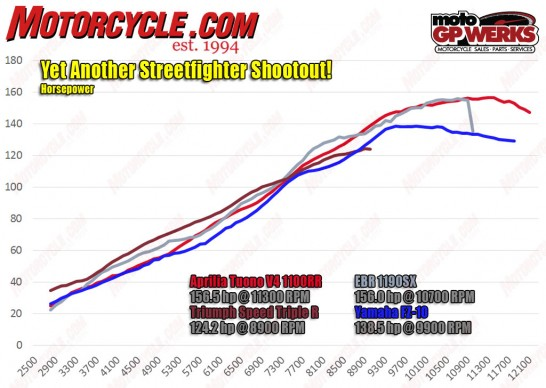 122316-streetfighter-shootout-hp-dyno