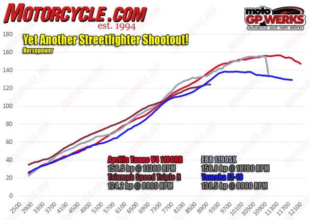 Speaking of engines, here's how they compare in horsepower production. No surprise the Aprilia and EBR rule the roost, but look at the low end and take notice that Triumph's Triple leads the way until about 7700 rpm. Now, take a look at the torque chart below, and you'll see why the Triumph engine remains as one of our favorites.