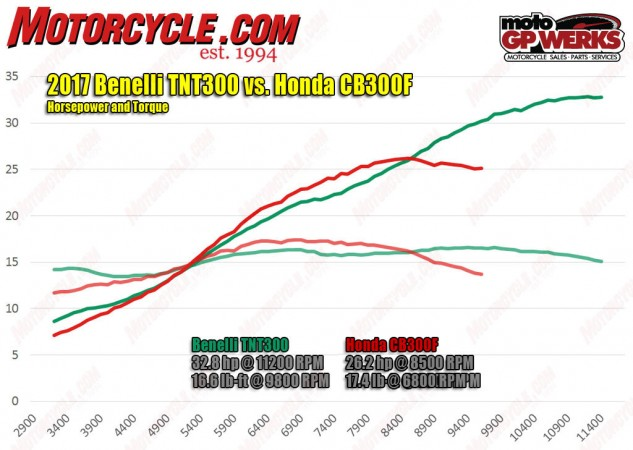 A closer look at the dyno charts reveals the Honda has a midrange power and torque advantage over the Benelli. Once the Honda signs off at around 8,500 rpm, however, the TnT keeps on pulling.