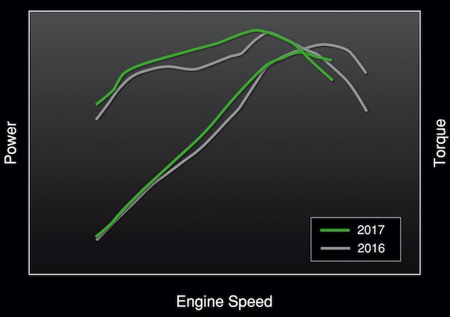 No exact figures were provided but this rudimentary dyno chart from Kawasaki illustrates how the new engine fills mid-range cavities in the old engine's power curves. Peak torque appears to be slightly more, while peak horsepower has decreased compared to the outgoing engine. In our 2014 shootout the Ninja 650 produced 64.7 hp at 8,900 rpm, and 43.0 lb-ft of torque at 7,100 rpm.