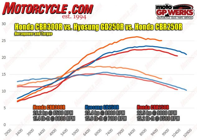 No surprise here. The Honda, with its larger engine, has the advantage over the Hyosung. However, the GD250 is no pushover, as it keeps the Honda honest once you get it spinning. For comparison, our whiz chart creator Dennis Chung added the CBR250R's dyno data to show how its engine compares with the identically sized GD250; advantage Hyosung.