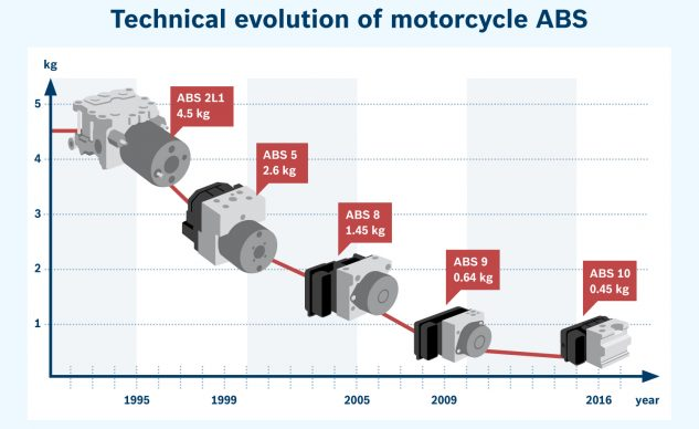 ABS' downward march to a size that can easily be incorporated into small displacement motorcycles.