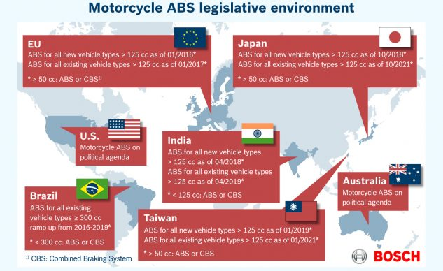 ABS is in your new bike future, whether you like it or not. The good news is that the units are getting better, smaller, and cheaper.