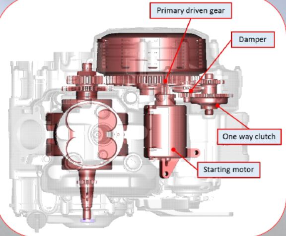 The YZ450F's starter mechanism is located behind the cylinder to better centralize engine mass.