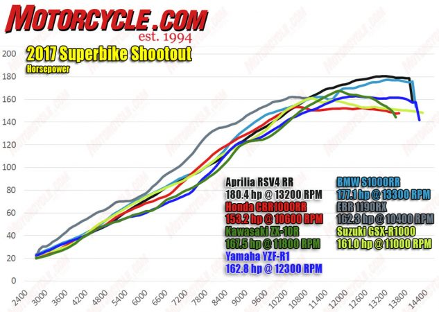 The 1190SX is right in the thick of things with Kawasaki, Suzuki, and Yamaha. The CBR is surprisingly underpowered, especially when compared to the 180ish ouptut of the two Euro contenders, Aprilia and BMW. Note how the power of the CBR (after being the highest-output four-cylinder in the 7000-8000 range) flattens out after 10k rpm, followed soon after by the ZX, GSX-R and R1, so that they are able to pass the EPA's noise-emissions regulations by partially closing throttle plates at high rpm. It appears once again that the Euro bikes are unaffected.
