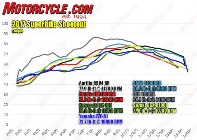 The 1190RX delivers impressive power figures from the biggest engine in this test. (Oddly, the EBR has an abnormally long throttle sweep that requires far more rotation to reach its stop.) Kawasaki and Yamaha are fighting one another for worst midrange torque curve, while the GSX-R's variable-valve-timing system shows its powerband-broadening abilities. The CBR has a remarkably effective zone from 7000-10,000 rpm. Considering the BMW's amazing pull up top, it's incredible that it's not really lacking at any part of its rev range.