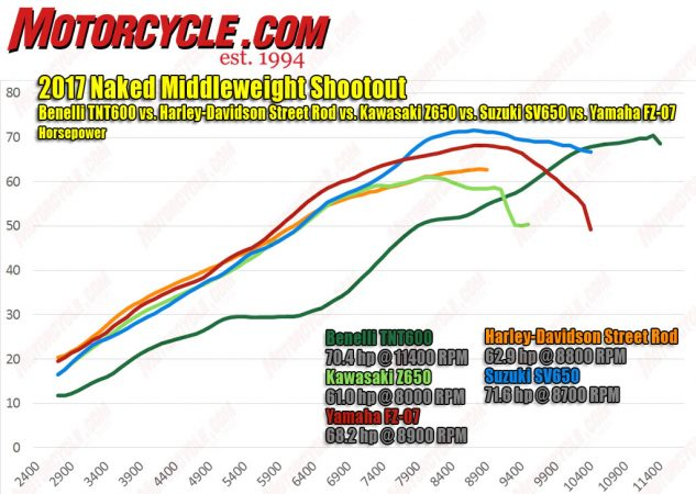 The four-cylinder Benelli motor is in a different league than the slightly bigger engines in the Japanese bikes. Suzuki's revvy SV650 (blue) has the best top-end punch, but the FZ-07 takes the honors for overall power production. The power from the Z650 disappointingly tapers off while the FZ and SV keep pulling.