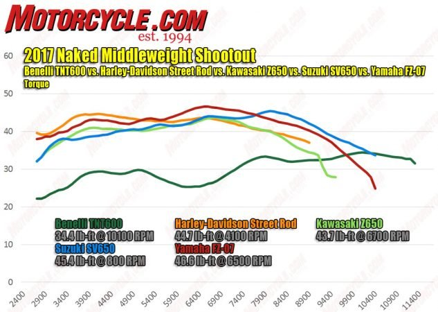 With the biggest engine in this group, Harley's Street Rod (orange) kicks out the most most low-end grunt, followed by the second-biggest motor of the FZ-07. Kawi did a good job tuning more bottom-end power than the venerable SV650, but its advantage doesn't last far up the rev range.