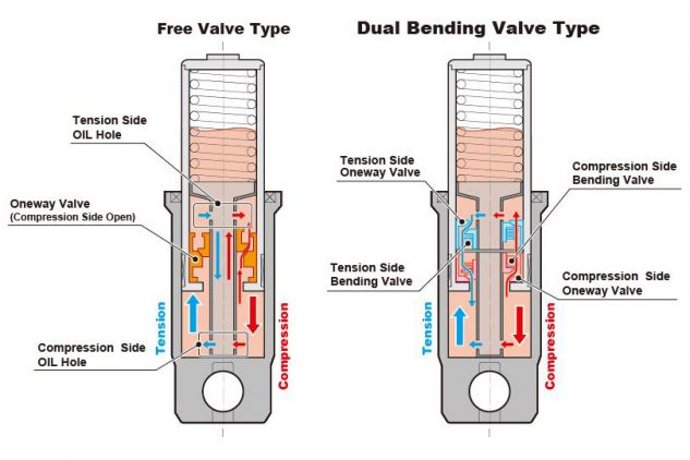 "The Showa Dual Bending Valve fork is the first to employ technology that ""uses two valves to generate both compression and rebound damping force for a more linear suspension feel."""