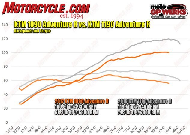 Well, yeah, the bigger engine makes more power everywhere. Keep in mind, though, the 1090's motor kicks out 23 hp more than Honda's Africa Twin, so it's not likely you'll be wanting more power from your big dirtbike.