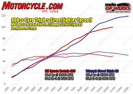 091417-2017-800cc-Euro-triples-Streetfighter-face-off-hp-torque-dyno