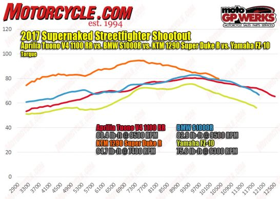 101717-2017-Supernaked-Streetfighters-torque-dyno-1