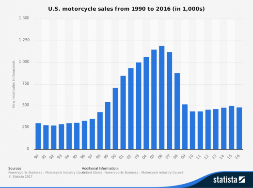 010518-headshake-us-motorcycle-sales-1990-2016