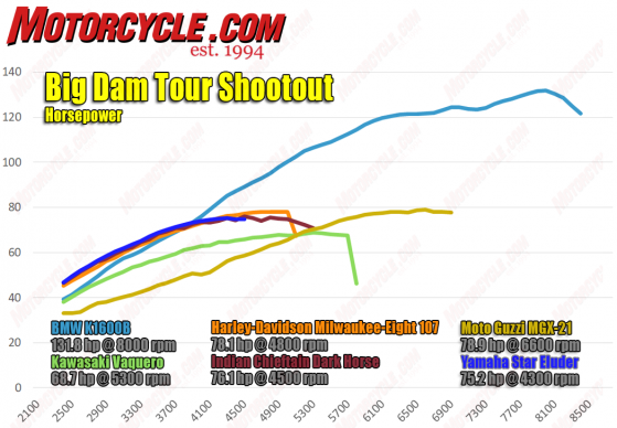 021618-Big-Dam-Tour- Shootout-hp-dyno