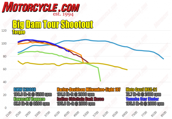 021618-Big-Dam-Tour- Shootout-torque-dyno