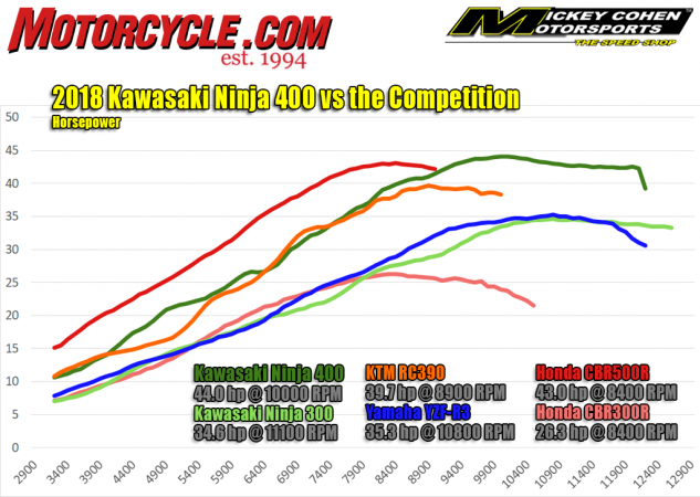 Horsepower dyno chart: 2018 Kawasaki Ninja 400 against other small-displacement sportbikes
