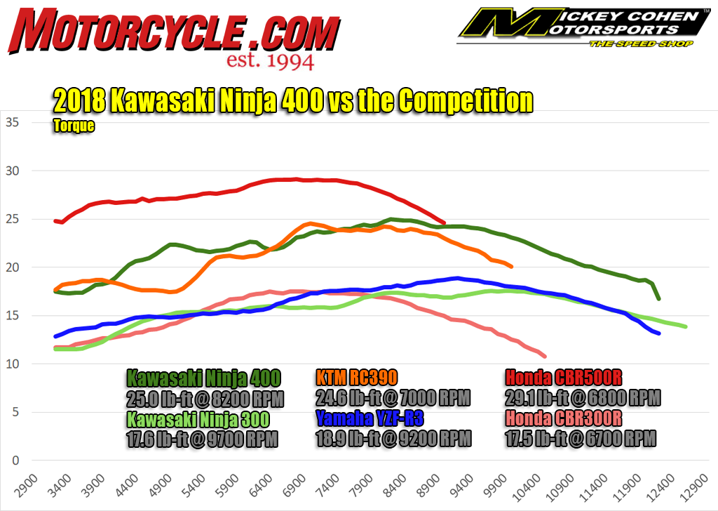 torque dyno chart: 2018 kawasaki ninja 400 against other small-displacement  sportbikes