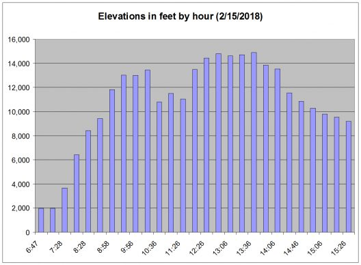 Elevations in feet by hour (2_15_2018) copy