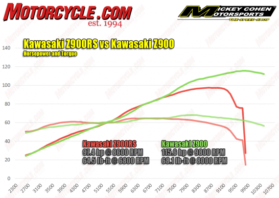 040918-2018-Kawasaki-Z900RS-vs-z900-hp-torque-dyno