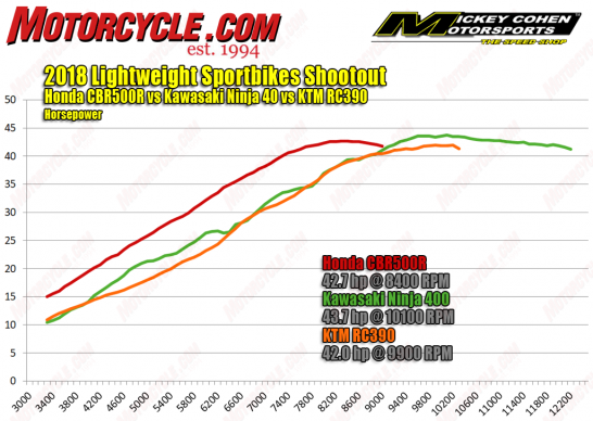 062218-2018-Lightweight-Sportbikes-hp-dyno