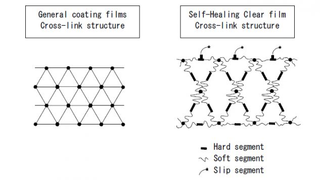 082018-natoco-self-healing-clear-structure