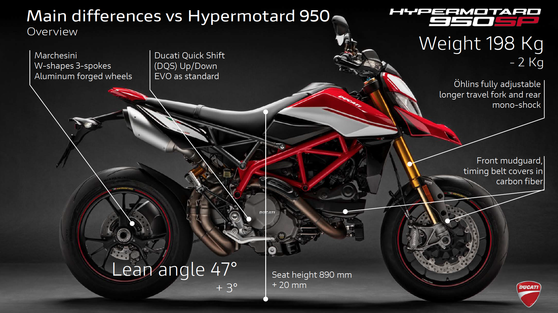 012919 2019 Ducati Hypermotard 950 Review Differences