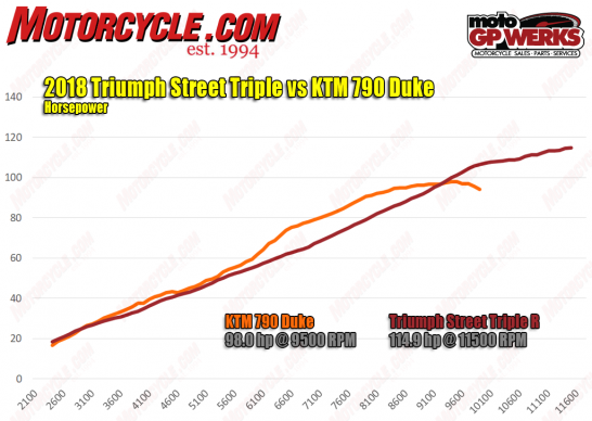 2018-KTM-790-Duke-vs-Triumph-Street-Triple-R-hp-dyno