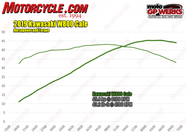2019 Kawasaki W800 Cafe horsepower and torque curves