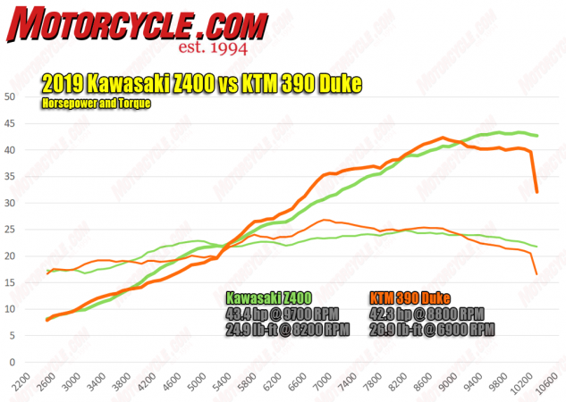 2019 Kawasaki Z400 vs. 2019 KTM 390 Duke horsepower and torque dyno