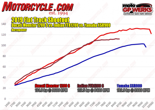 090619-2019-street-tracker-shootout-hp-dyno