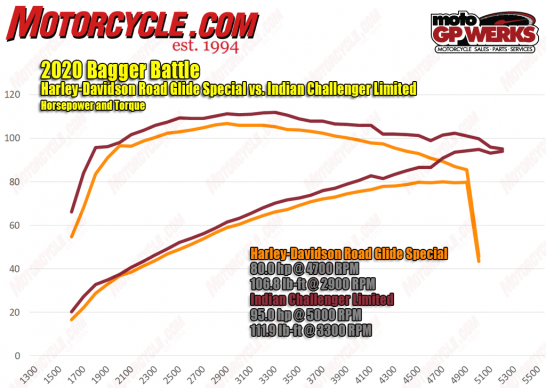 120519-2020-H-D-road-glide-special-vs-indian-challenger-limited-HP-torque-dyno